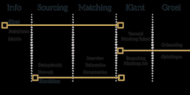 proces marketingtalent